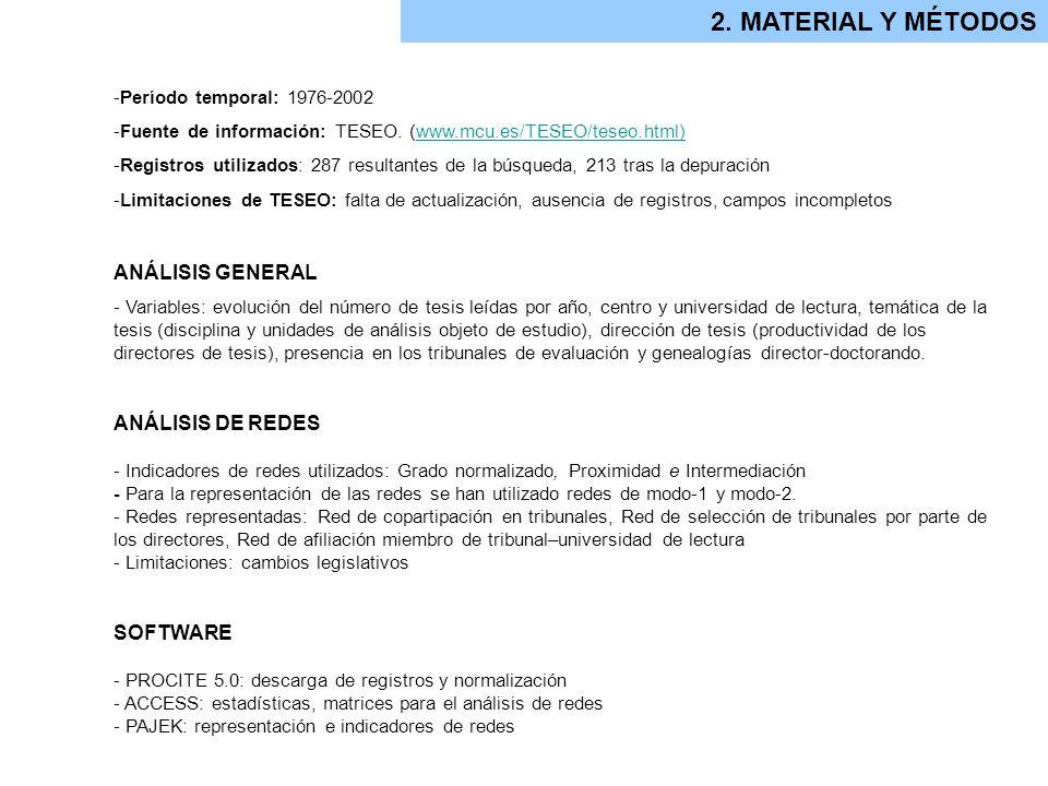 2. MATERIAL Y MÉTODOS ANÁLISIS GENERAL ANÁLISIS DE REDES SOFTWARE