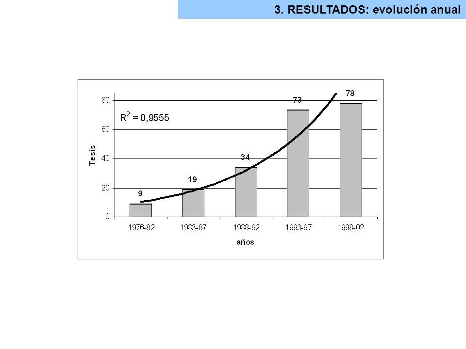 3. RESULTADOS: evolución anual