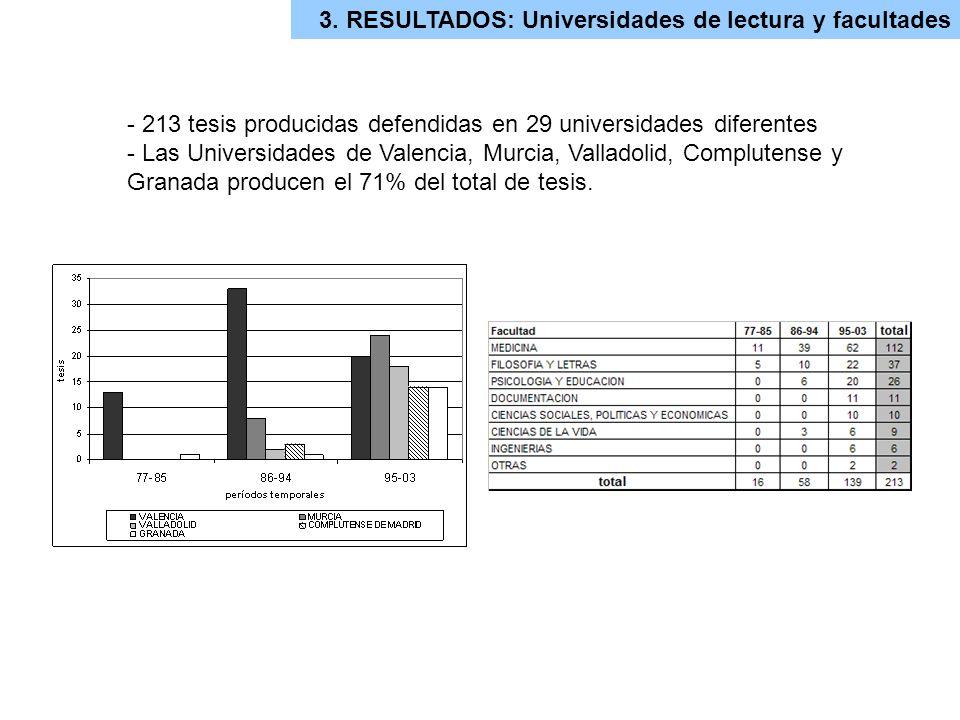 3. RESULTADOS: Universidades de lectura y facultades