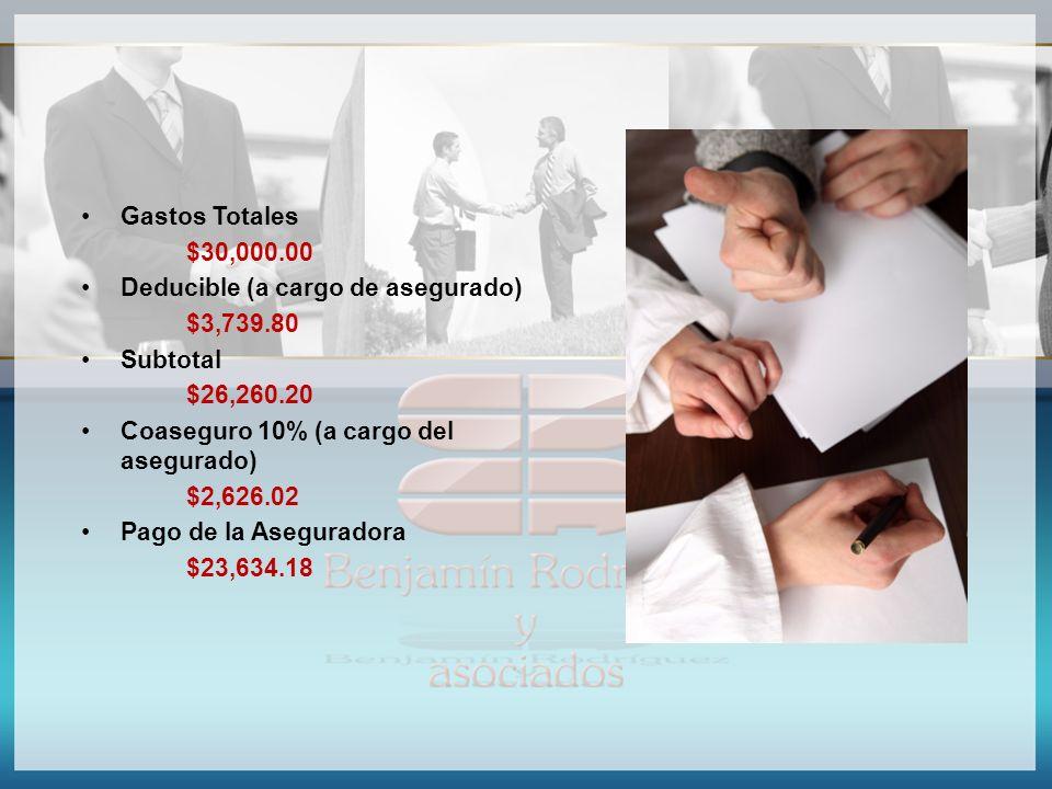 Gastos Totales $30,000.00. Deducible (a cargo de asegurado) $3,739.80. Subtotal. $26,260.20. Coaseguro 10% (a cargo del asegurado)
