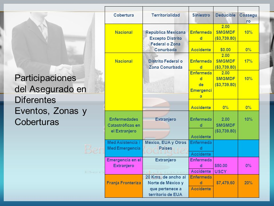 Participaciones del Asegurado en Diferentes Eventos, Zonas y Coberturas