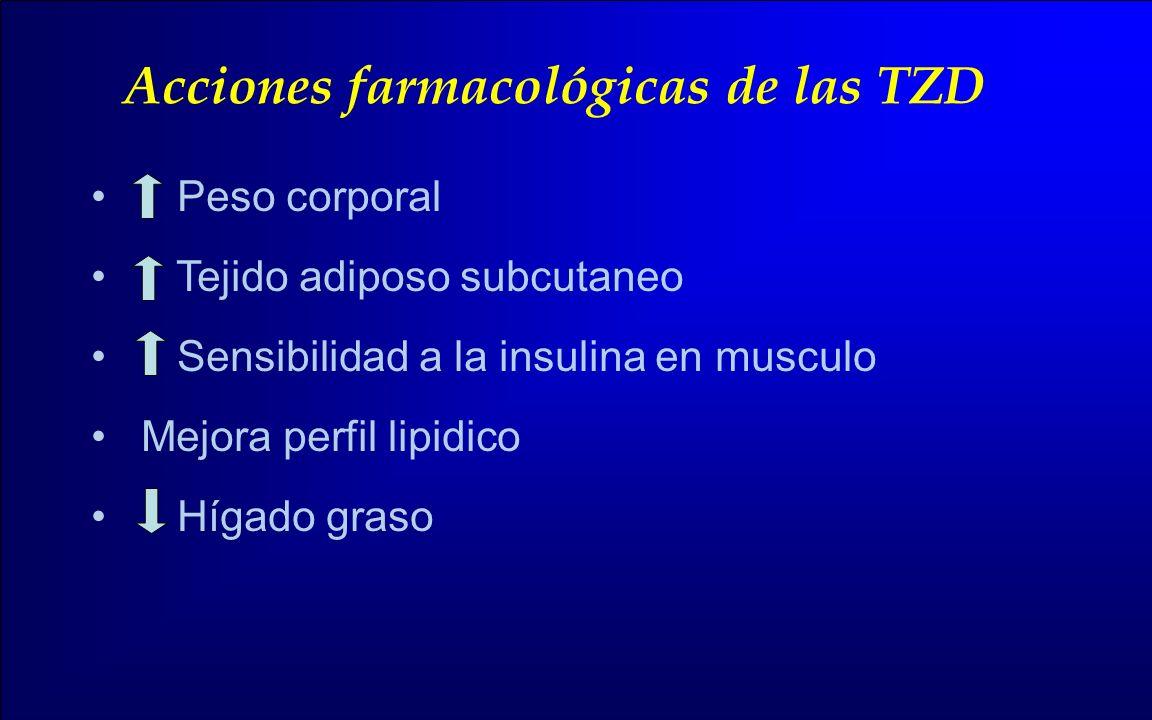 Acciones farmacológicas de las TZD