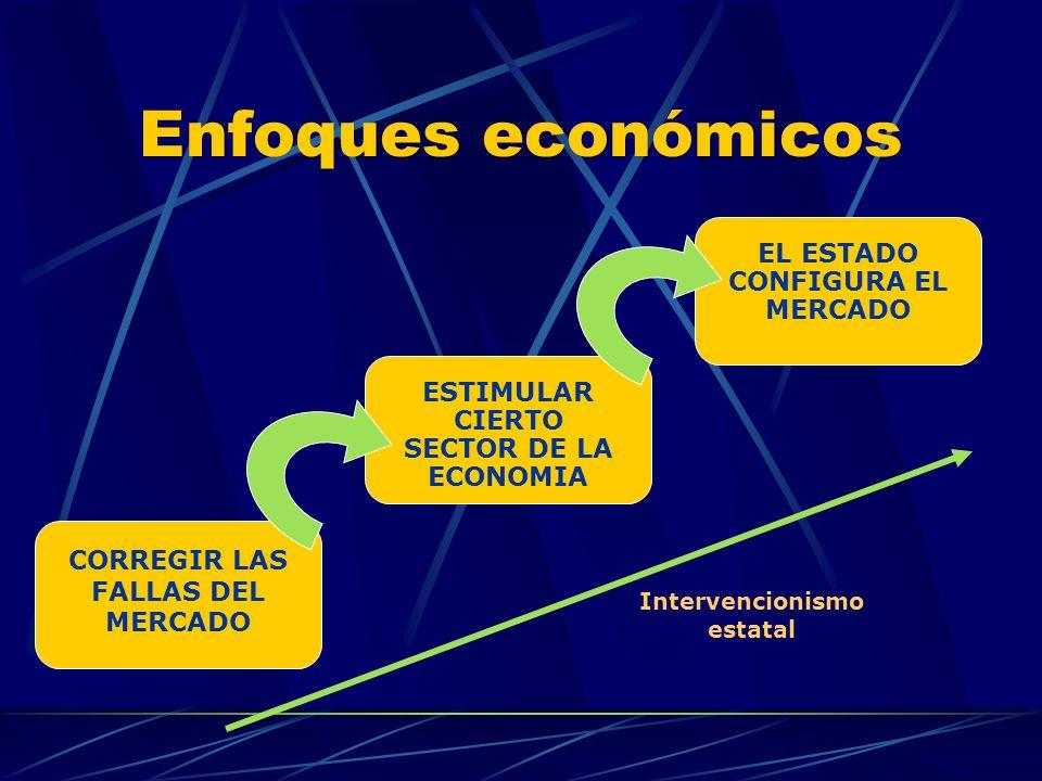 Enfoques económicos EL ESTADO CONFIGURA EL MERCADO