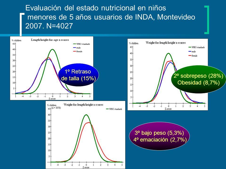 Evaluación del estado nutricional en niños menores de 5 años usuarios de INDA, Montevideo 2007. N=4027