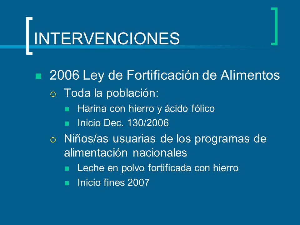 INTERVENCIONES 2006 Ley de Fortificación de Alimentos