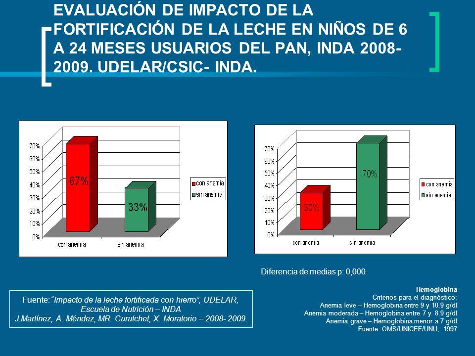 EVALUACIÓN DE IMPACTO DE LA FORTIFICACIÓN DE LA LECHE EN NIÑOS DE 6 A 24 MESES USUARIOS DEL PAN, INDA 2008-2009. UDELAR/CSIC- INDA.