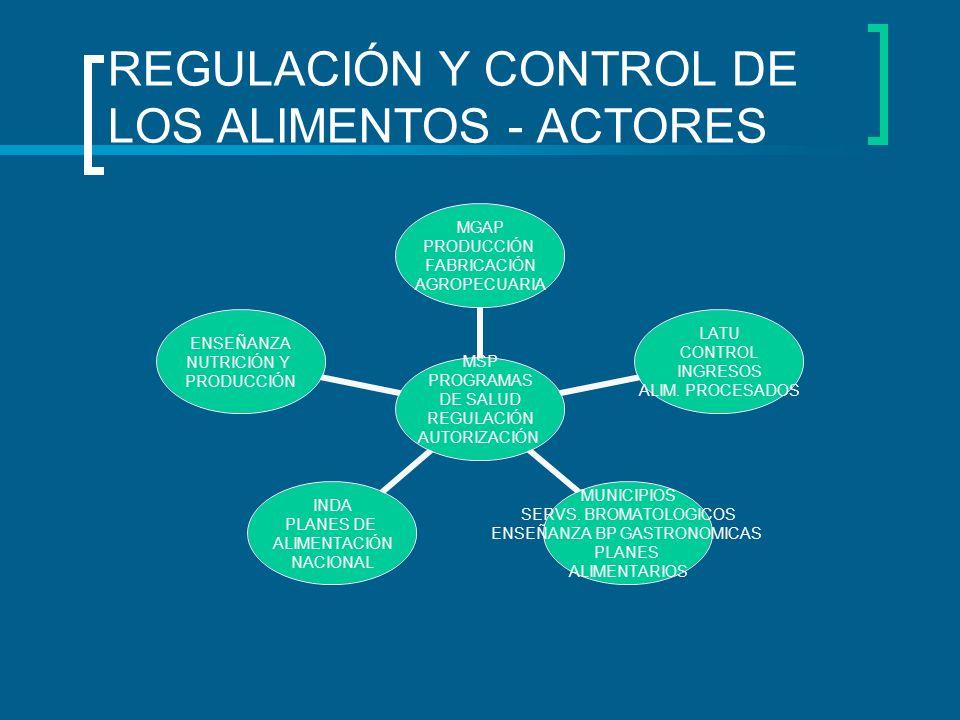 REGULACIÓN Y CONTROL DE LOS ALIMENTOS - ACTORES