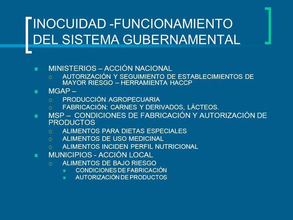INOCUIDAD -FUNCIONAMIENTO DEL SISTEMA GUBERNAMENTAL