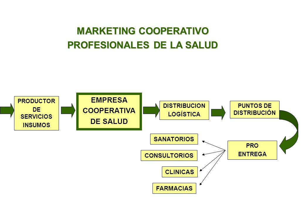 MARKETING COOPERATIVO PROFESIONALES DE LA SALUD PUNTOS DE DISTRIBUCIÓN