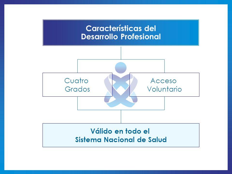 Desarrollo Profesional Sistema Nacional de Salud