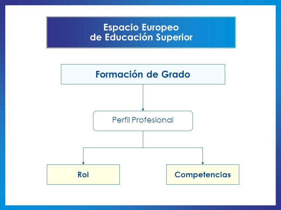 Espacio Europeo de Educación Superior Formación de Grado