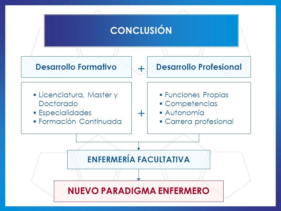 + + CONCLUSIÓN NUEVO PARADIGMA ENFERMERO Desarrollo Formativo