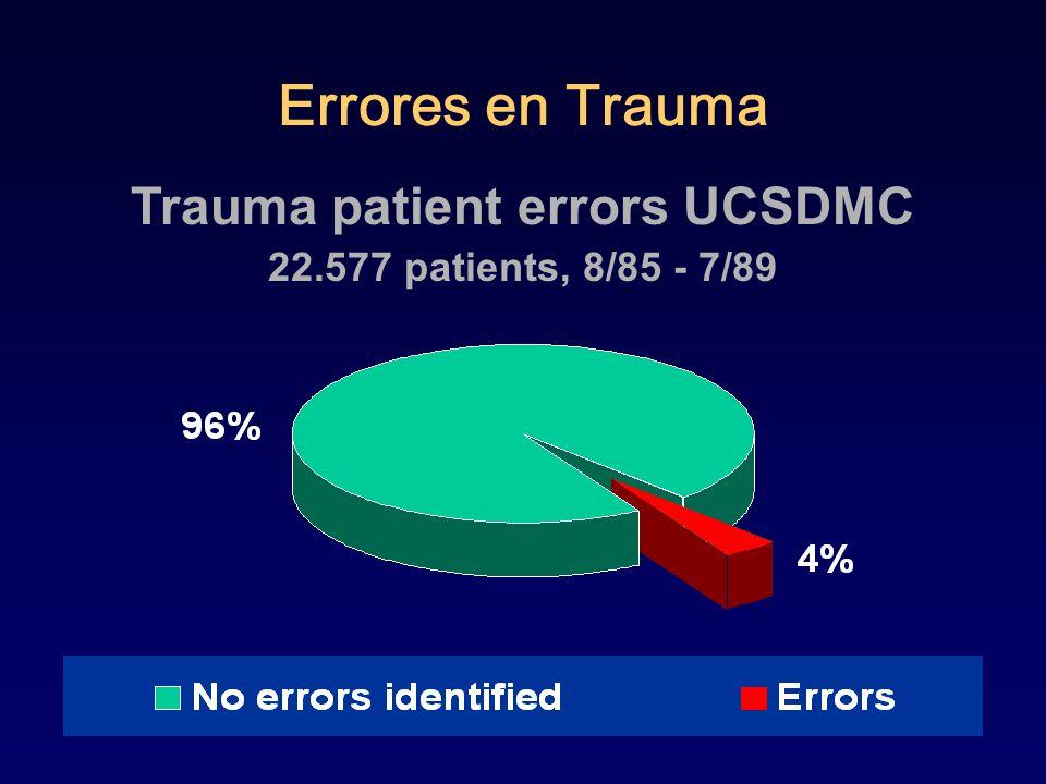 Trauma patient errors UCSDMC