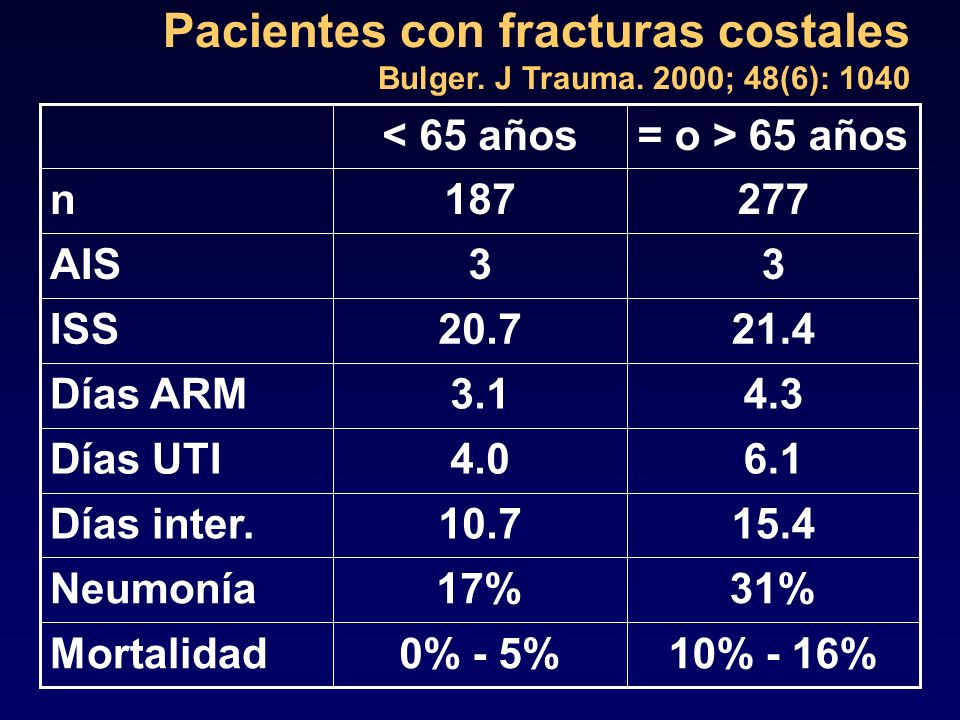 Pacientes con fracturas costales Bulger. J Trauma. 2000; 48(6): 1040