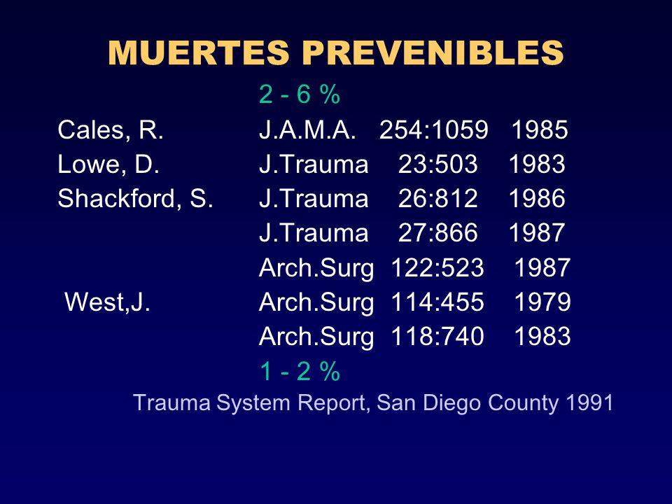 MUERTES PREVENIBLES 2 - 6 % Cales, R. J.A.M.A. 254:1059 1985