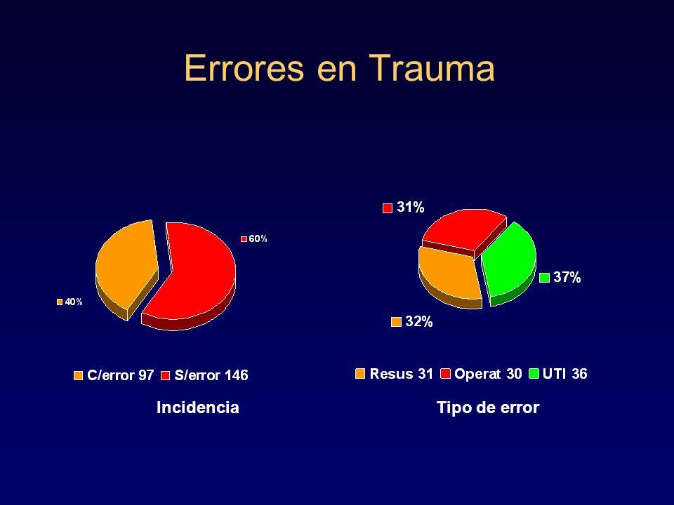 Errores en Trauma Incidencia Tipo de error