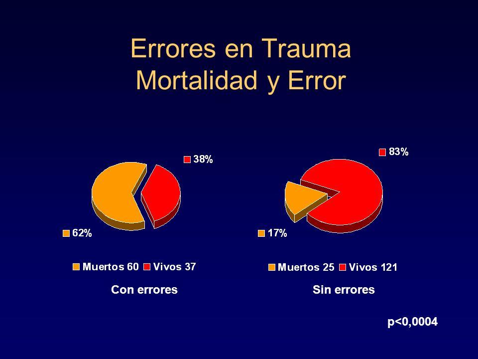 Errores en Trauma Mortalidad y Error