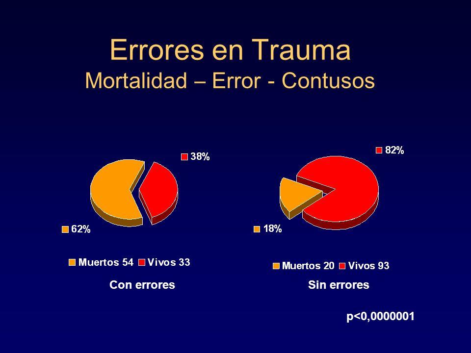 Errores en Trauma Mortalidad – Error - Contusos