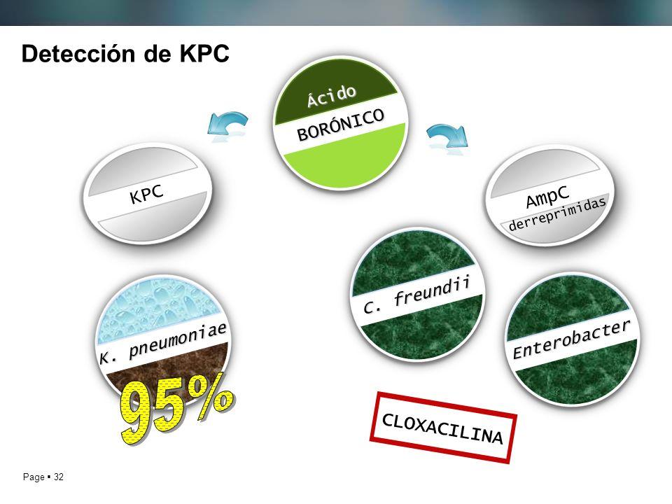 95% Detección de KPC BORÓNICO KPC AmpC CLOXACILINA Ácido C. freundii