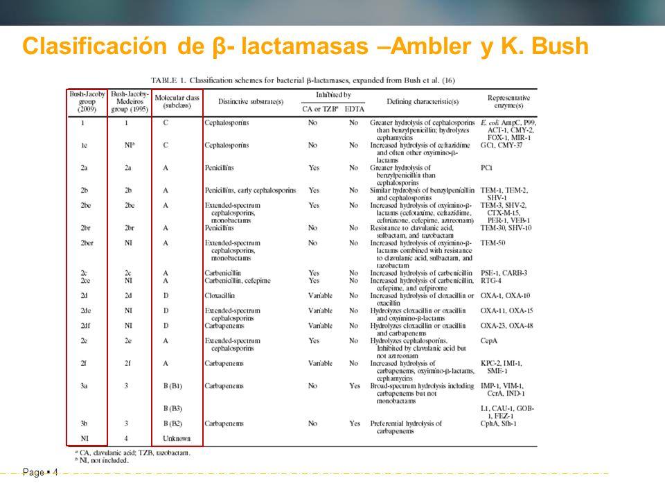 Clasificación de β- lactamasas –Ambler y K. Bush