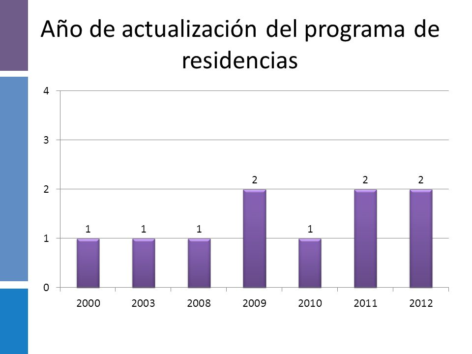 Año de actualización del programa de residencias