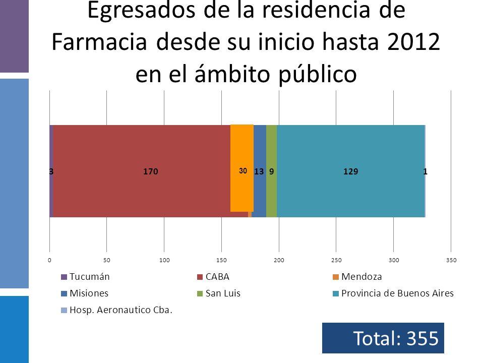 Egresados de la residencia de Farmacia desde su inicio hasta 2012 en el ámbito público