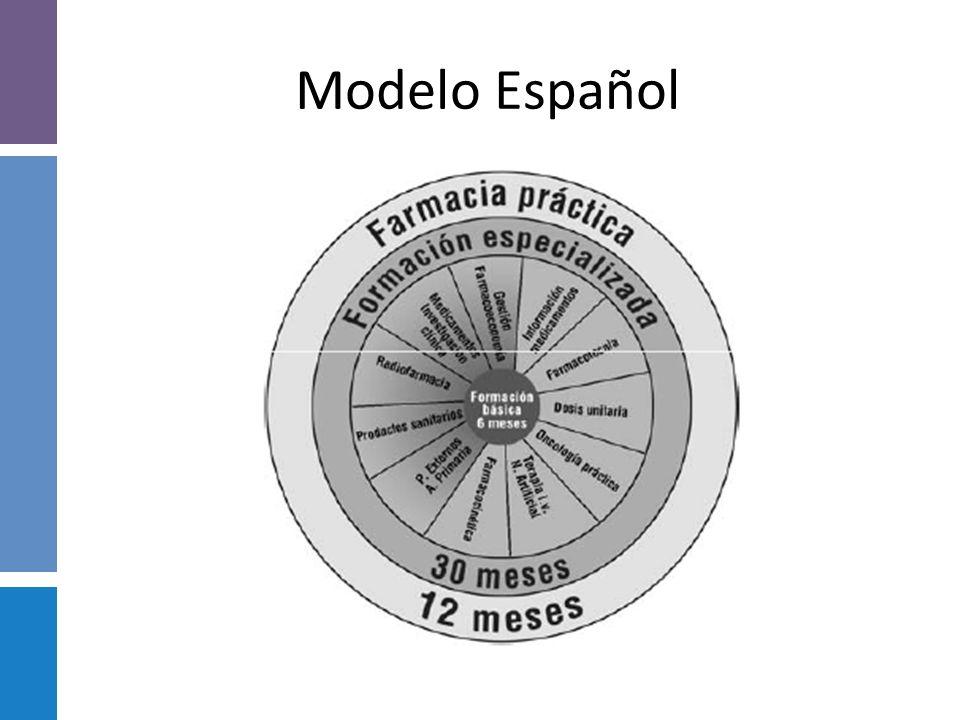 Modelo Español