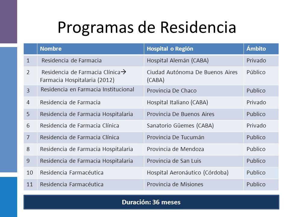 Programas de Residencia
