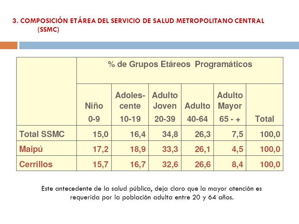 3. COMPOSICIÓN ETÁREA DEL SERVICIO DE SALUD METROPOLITANO CENTRAL (SSMC)