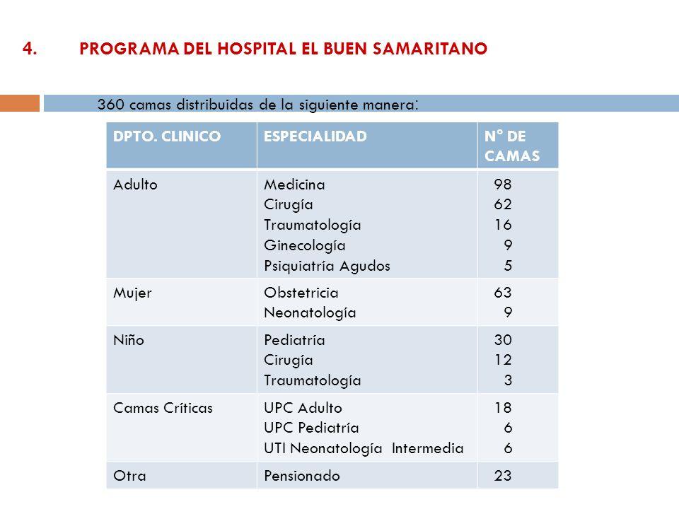 4. PROGRAMA DEL HOSPITAL EL BUEN SAMARITANO