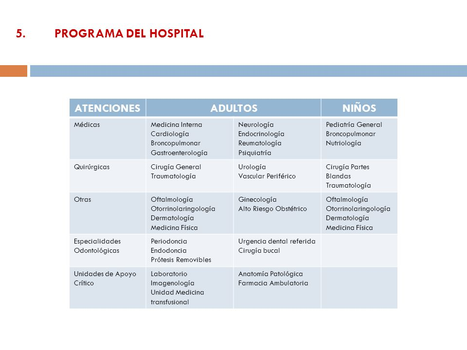 5. PROGRAMA DEL HOSPITAL ATENCIONES ADULTOS NIÑOS Médicas