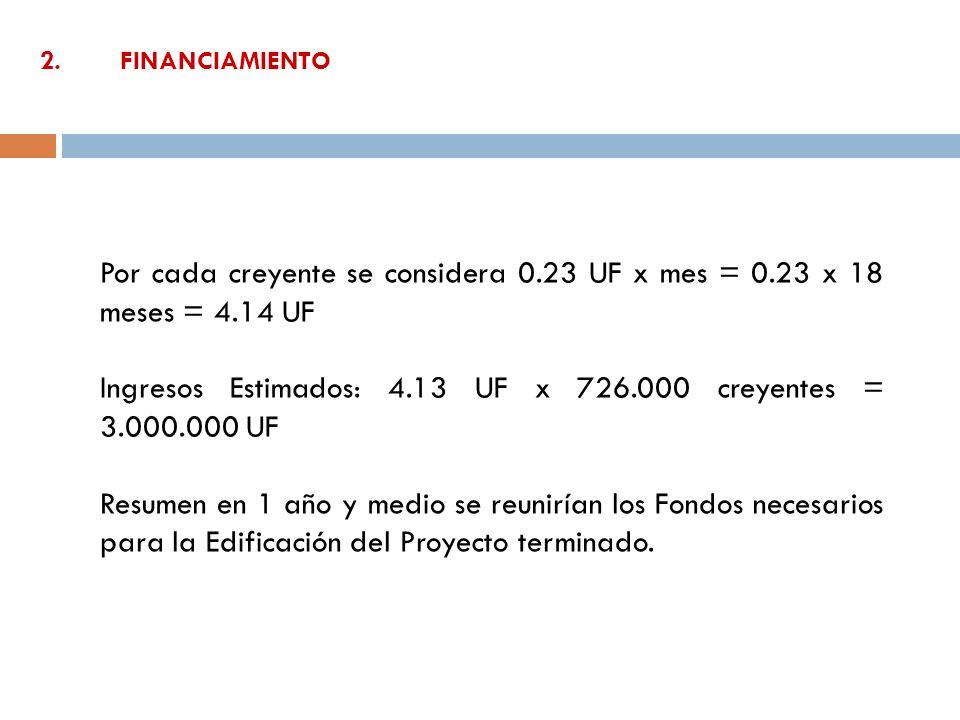 Ingresos Estimados: 4.13 UF x 726.000 creyentes = 3.000.000 UF