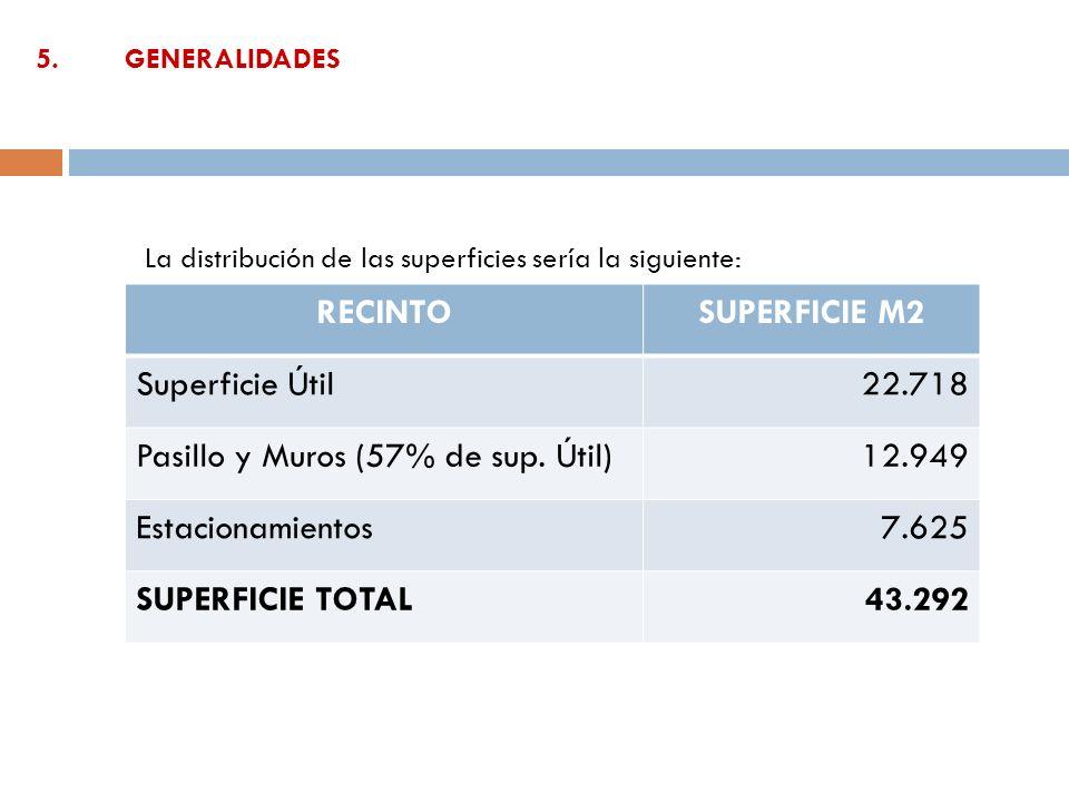 Pasillo y Muros (57% de sup. Útil) 12.949 Estacionamientos 7.625