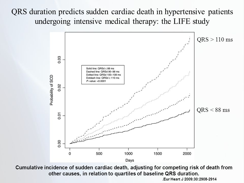 QRS duration predicts sudden cardiac death in hypertensive patients undergoing intensive medical therapy: the LIFE study