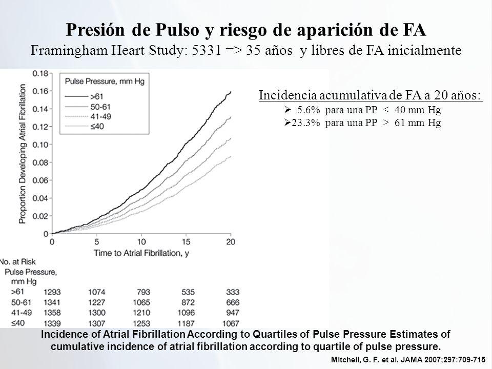 Presión de Pulso y riesgo de aparición de FA