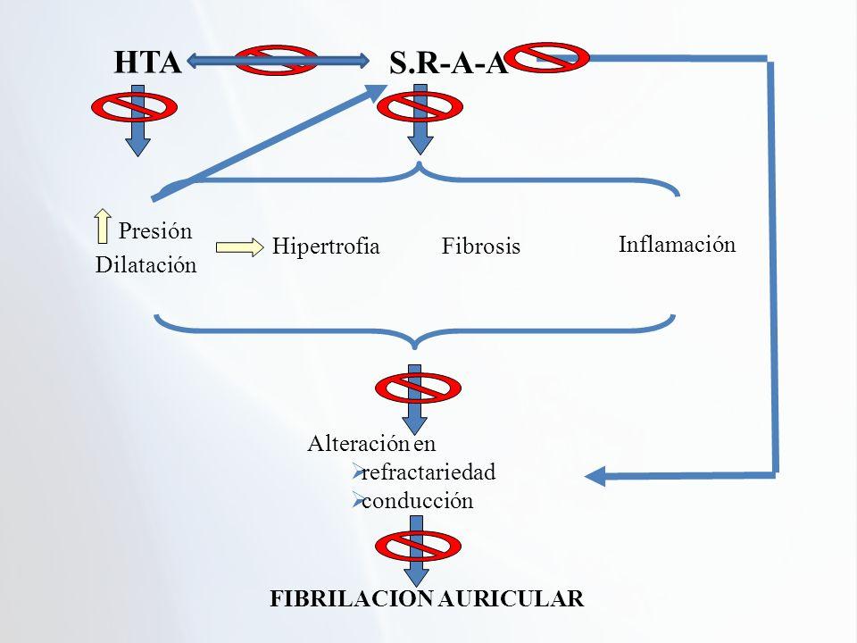 HTA S.R-A-A Presión Dilatación Hipertrofia Fibrosis Inflamación