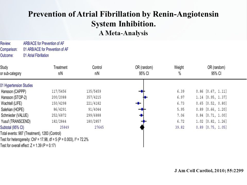 Prevention of Atrial Fibrillation by Renin-Angiotensin