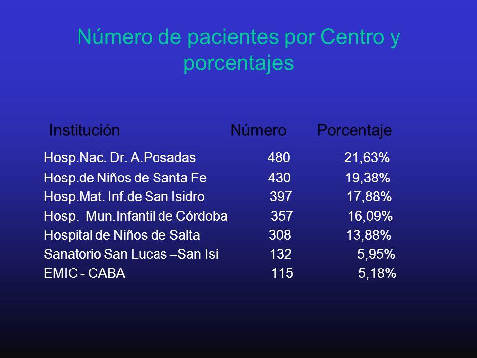 Número de pacientes por Centro y porcentajes