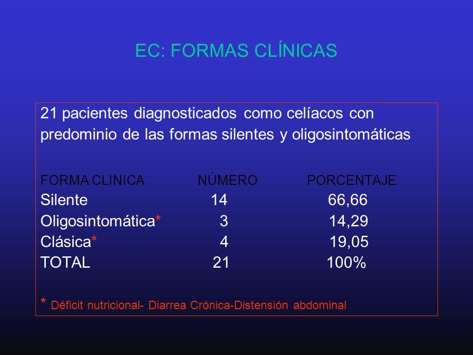 EC: FORMAS CLÍNICAS 21 pacientes diagnosticados como celíacos con
