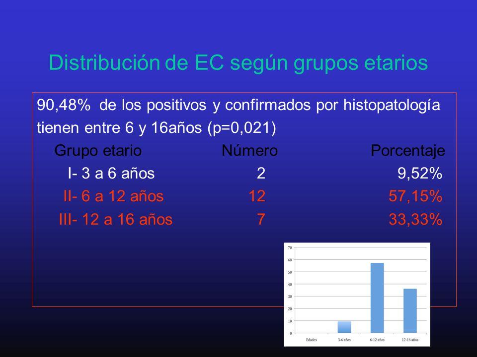Distribución de EC según grupos etarios