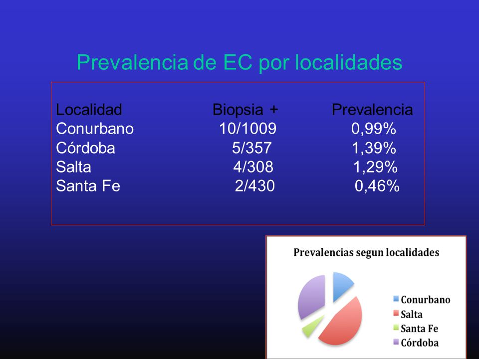 Prevalencia de EC por localidades
