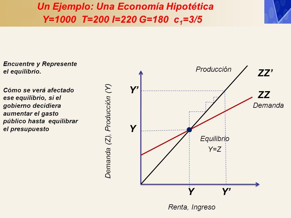 Un Ejemplo: Una Economía Hipotética Y=1000 T=200 I=220 G=180 c1=3/5