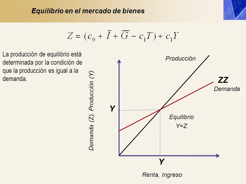 ZZ Y Y Equilibrio en el mercado de bienes