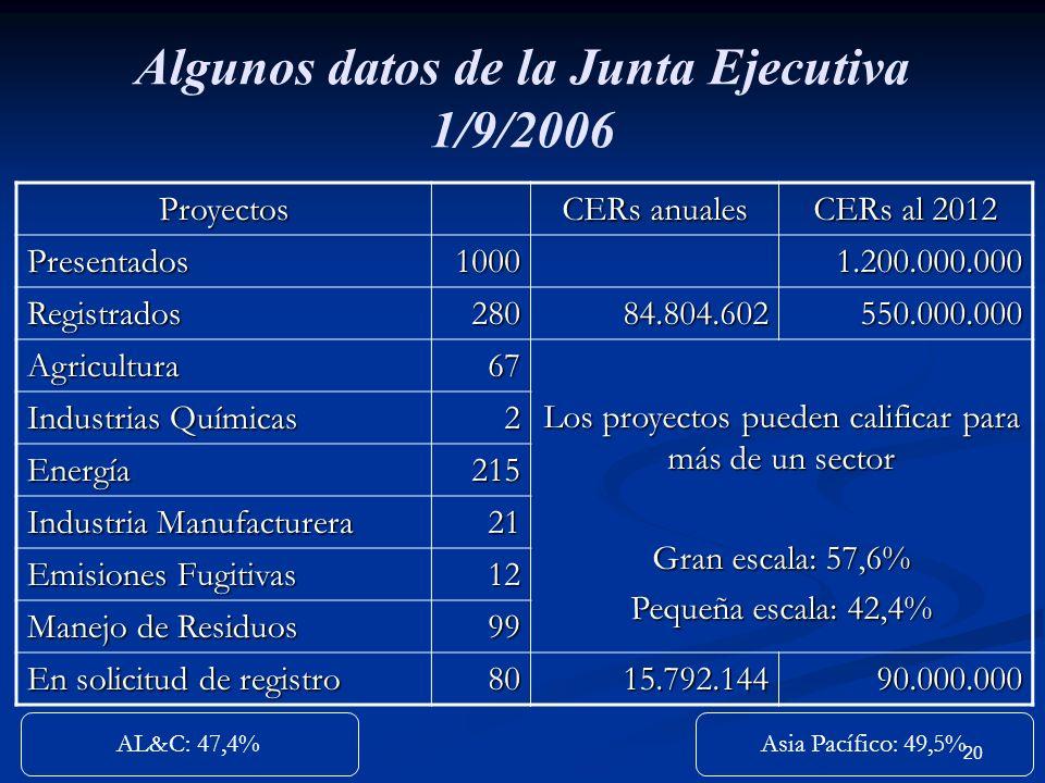 Algunos datos de la Junta Ejecutiva 1/9/2006
