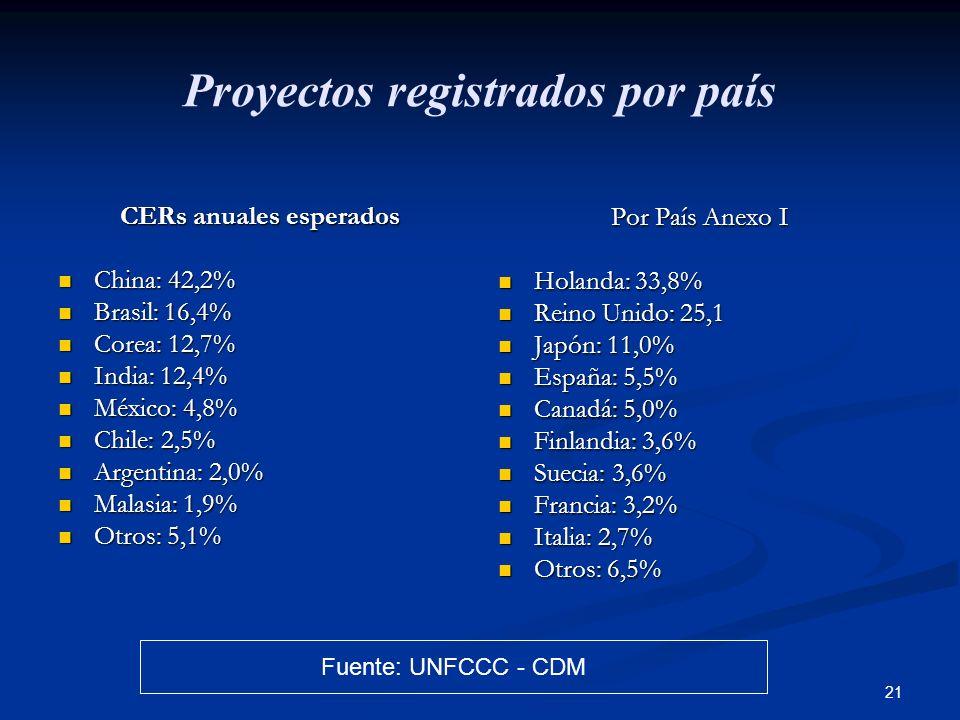 Proyectos registrados por país