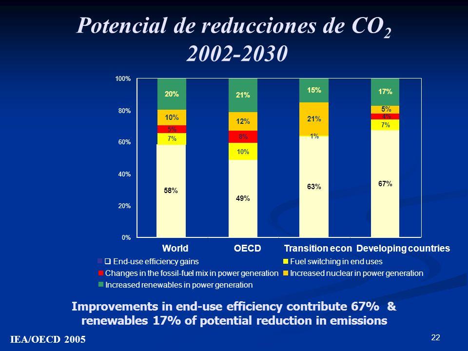 Potencial de reducciones de CO2 2002-2030