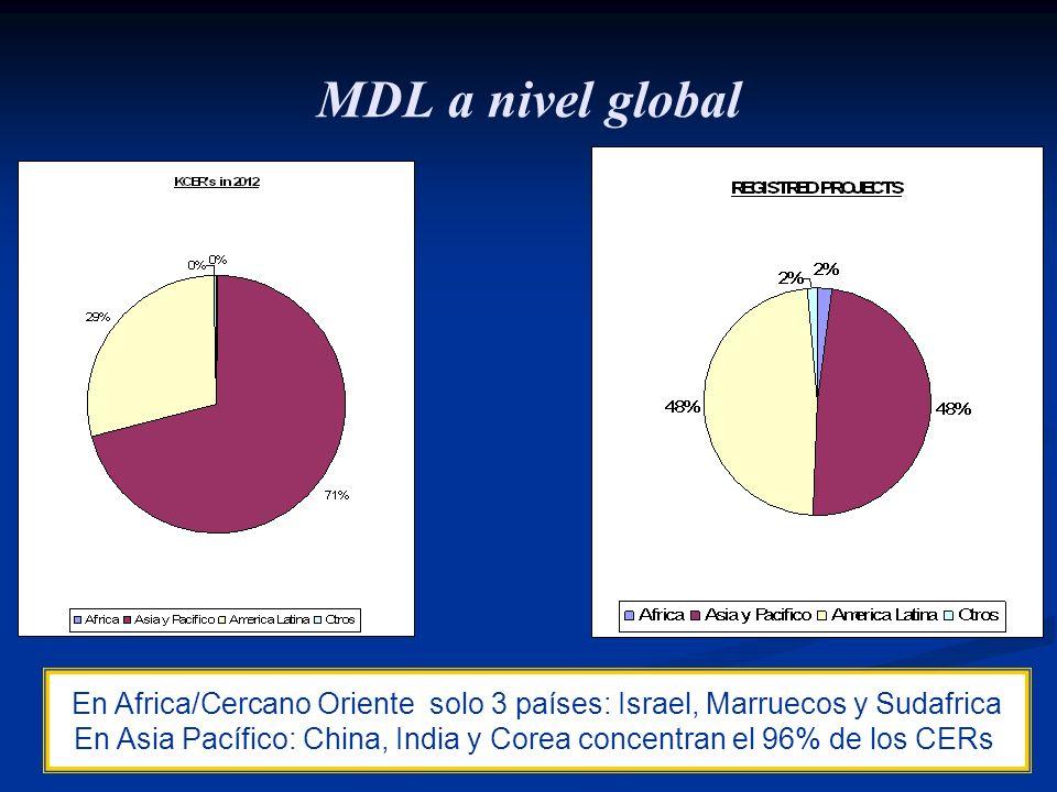MDL a nivel global En Africa/Cercano Oriente solo 3 países: Israel, Marruecos y Sudafrica.