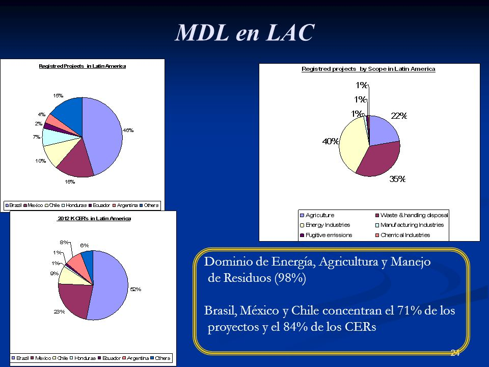 MDL en LAC Dominio de Energía, Agricultura y Manejo de Residuos (98%)