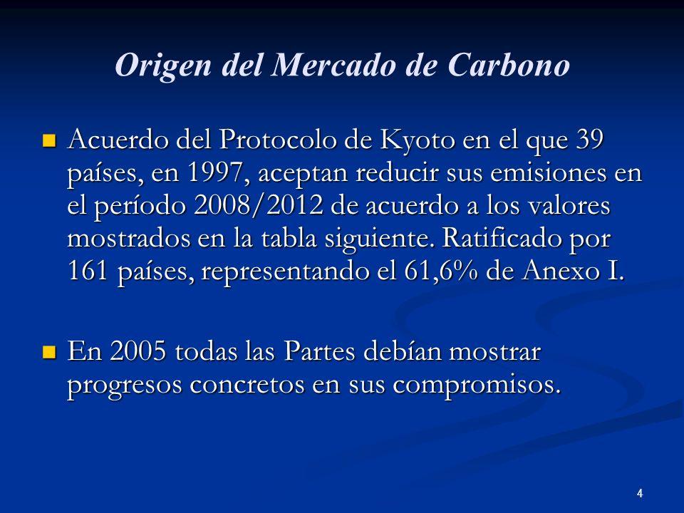 Origen del Mercado de Carbono