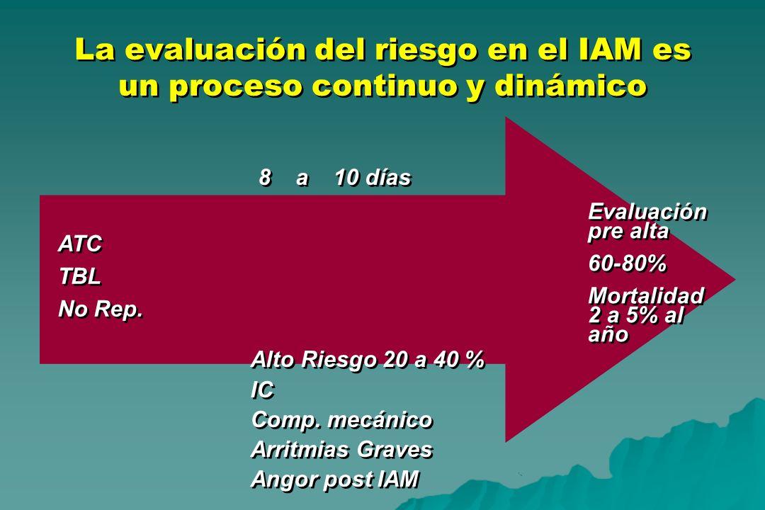 La evaluación del riesgo en el IAM es un proceso continuo y dinámico